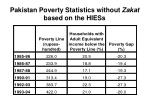 pakistan poverty statistics without zakat based on the hiess