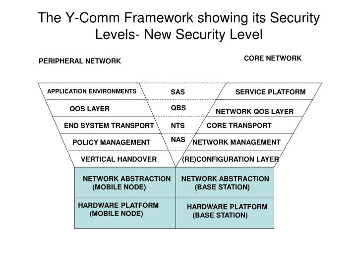 The Y-Comm Framework showing its Security Levels- New Security Level