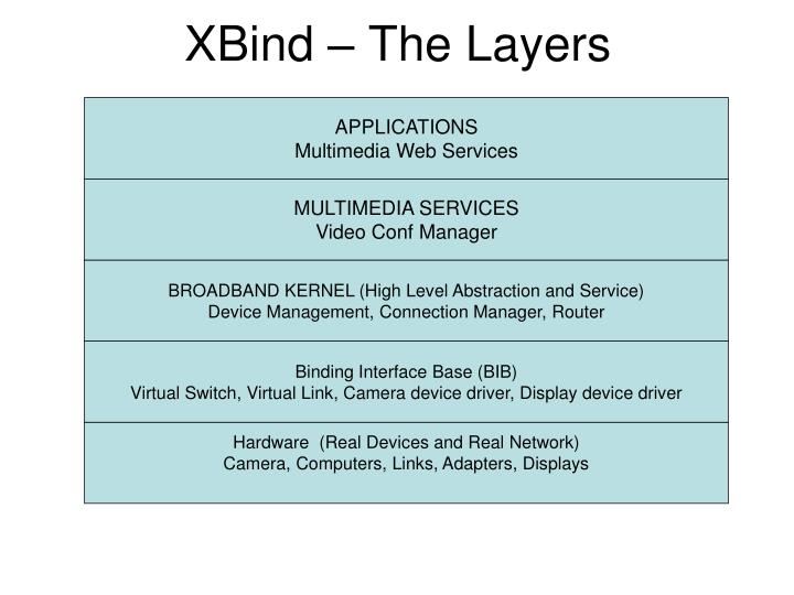 XBind – The Layers