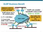 glbp business benefit