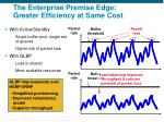 the enterprise premise edge greater efficiency at same cost