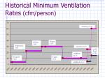 historical minimum ventilation rates cfm person