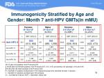 immunogenicity stratified by age and gender month 7 anti hpv gmts in mmu