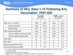 summary of aes days 1 15 following any vaccination v501 020