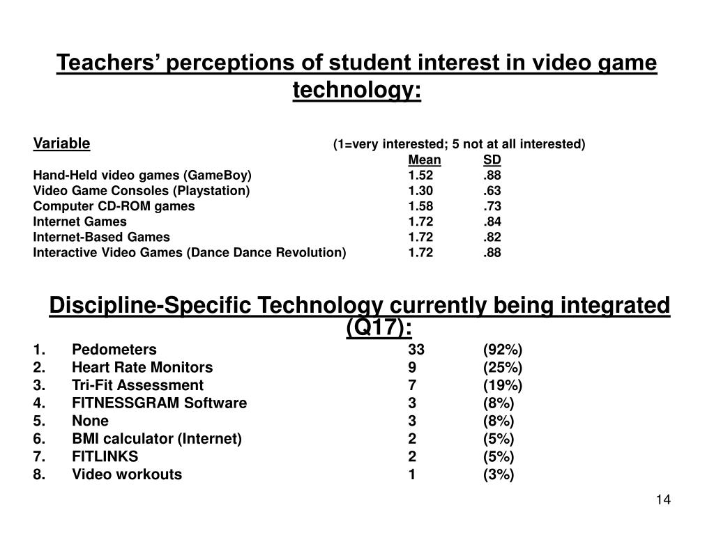 Teachers' perceptions of student interest in video game technology: