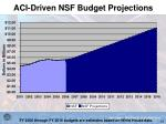 aci driven nsf budget projections
