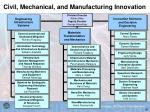 civil mechanical and manufacturing innovation