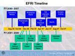 efri timeline