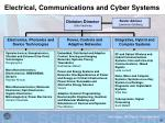 electrical communications and cyber systems