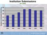 institution submissions non sbir