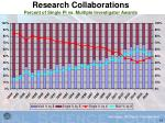 research collaborations percent of single pi vs multiple investigator awards