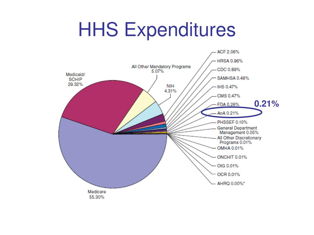 HHS Expenditures