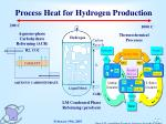 process heat for hydrogen production
