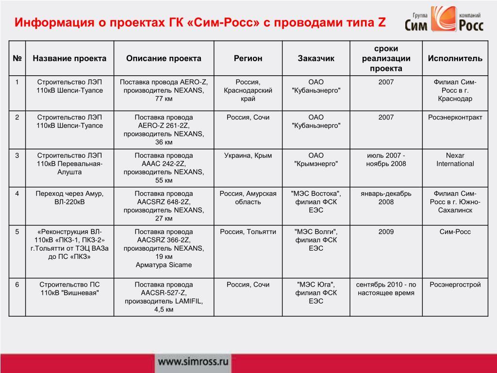 Информация о проектах ГК «Сим-Росс» с проводами типа