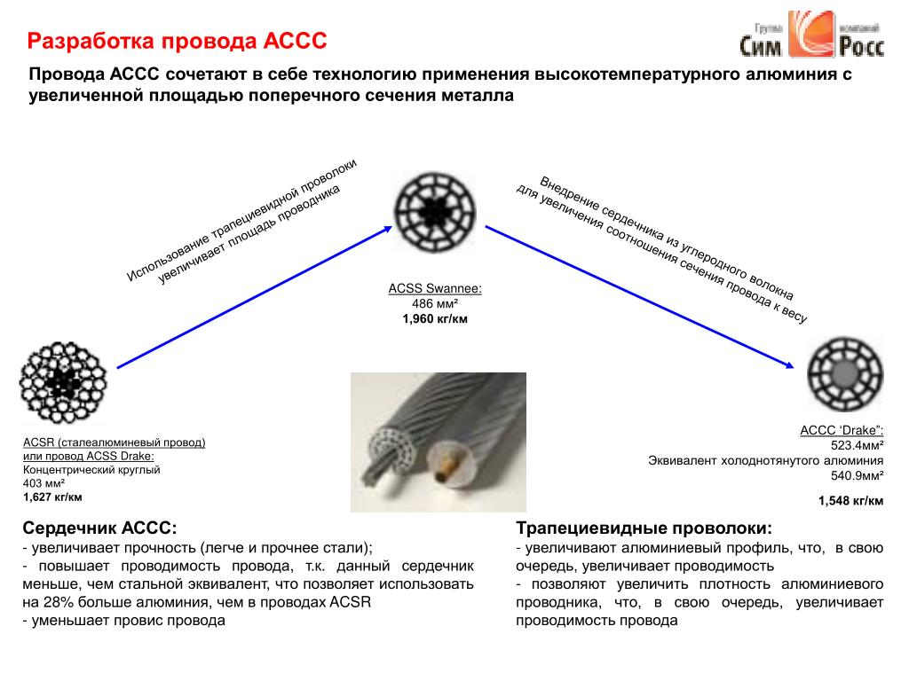 Разработка провода АССС