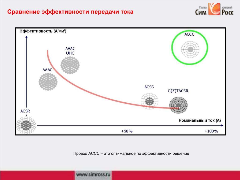 Сравнение эффективности передачи тока