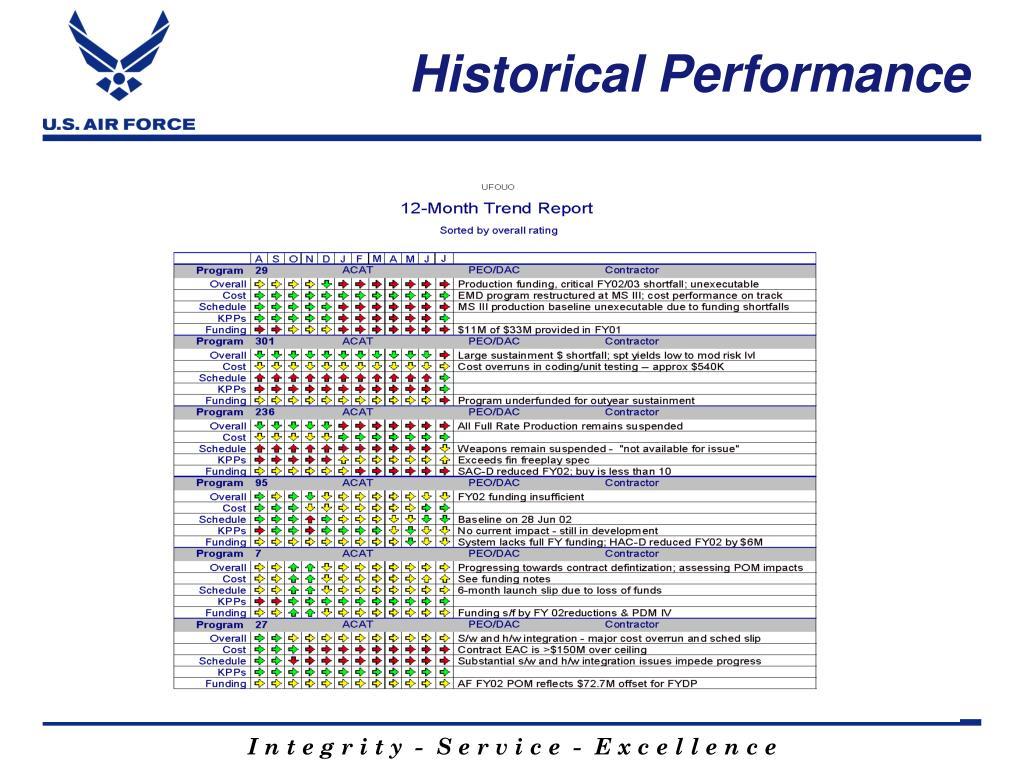 Historical Performance