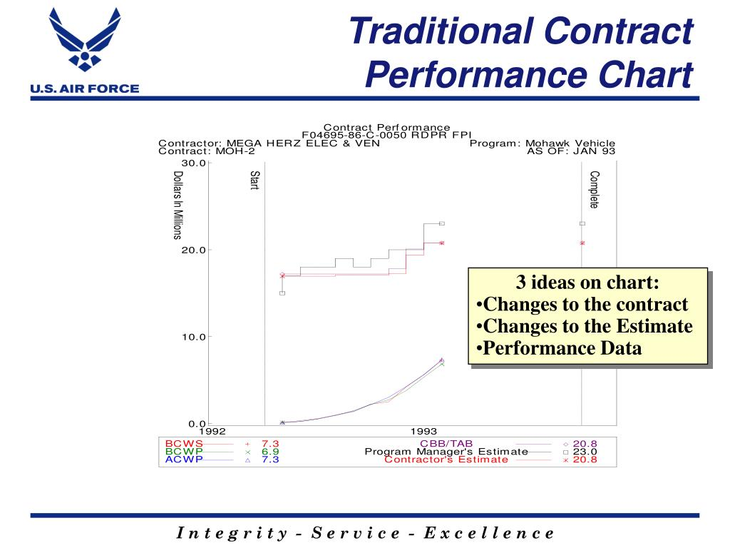 Traditional Contract Performance Chart