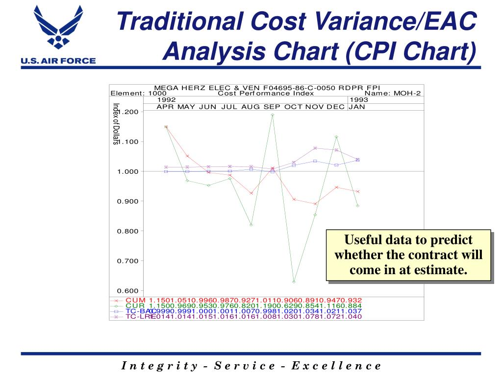 Traditional Cost Variance/EAC Analysis Chart (CPI Chart)