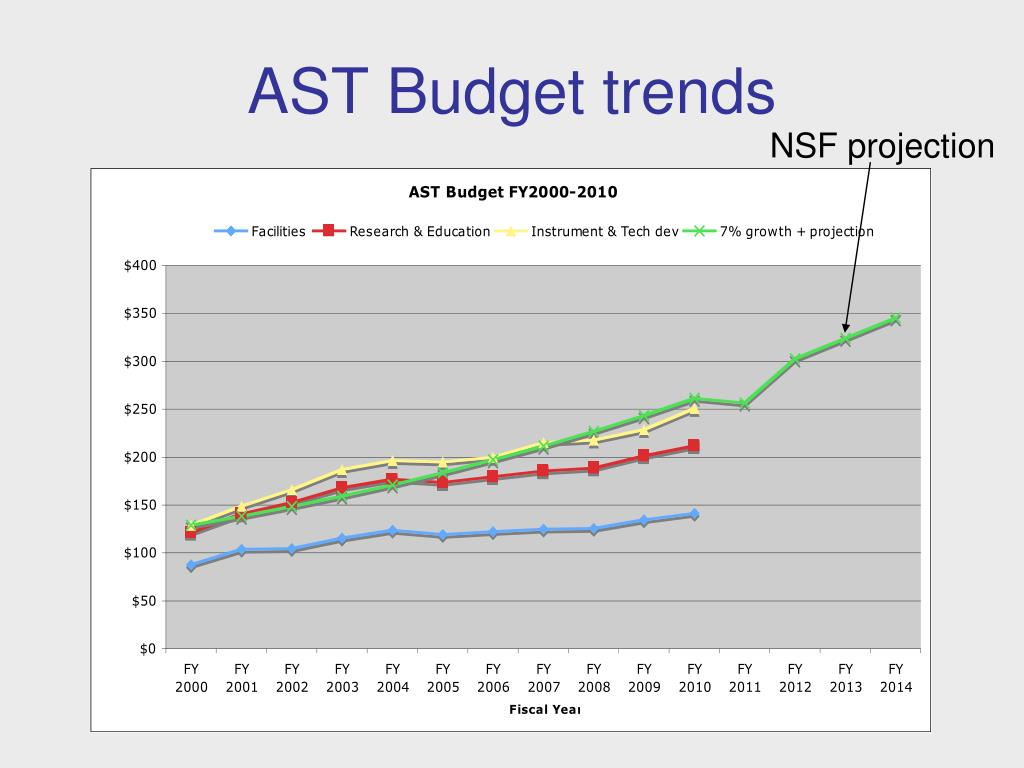 AST Budget trends