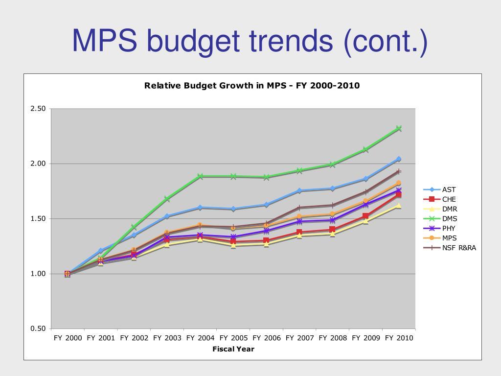 MPS budget trends (cont.)