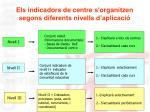 els indicadors de centre s organitzen segons diferents nivells d aplicaci