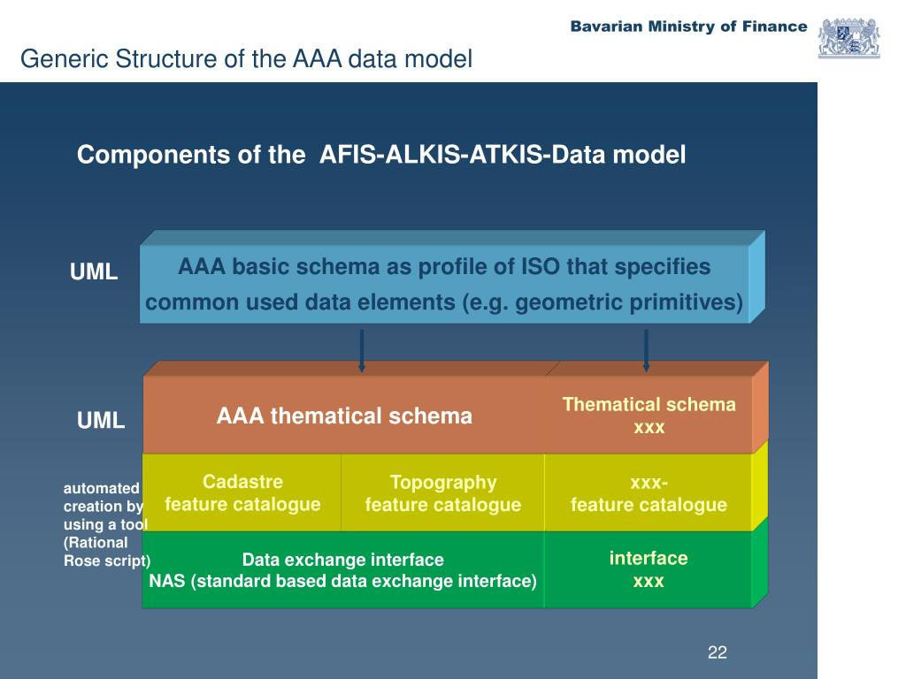 AAA basic schema as profile of ISO that specifies
