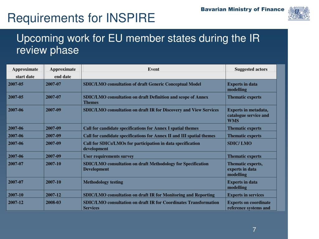 Upcoming work for EU member states during the IR