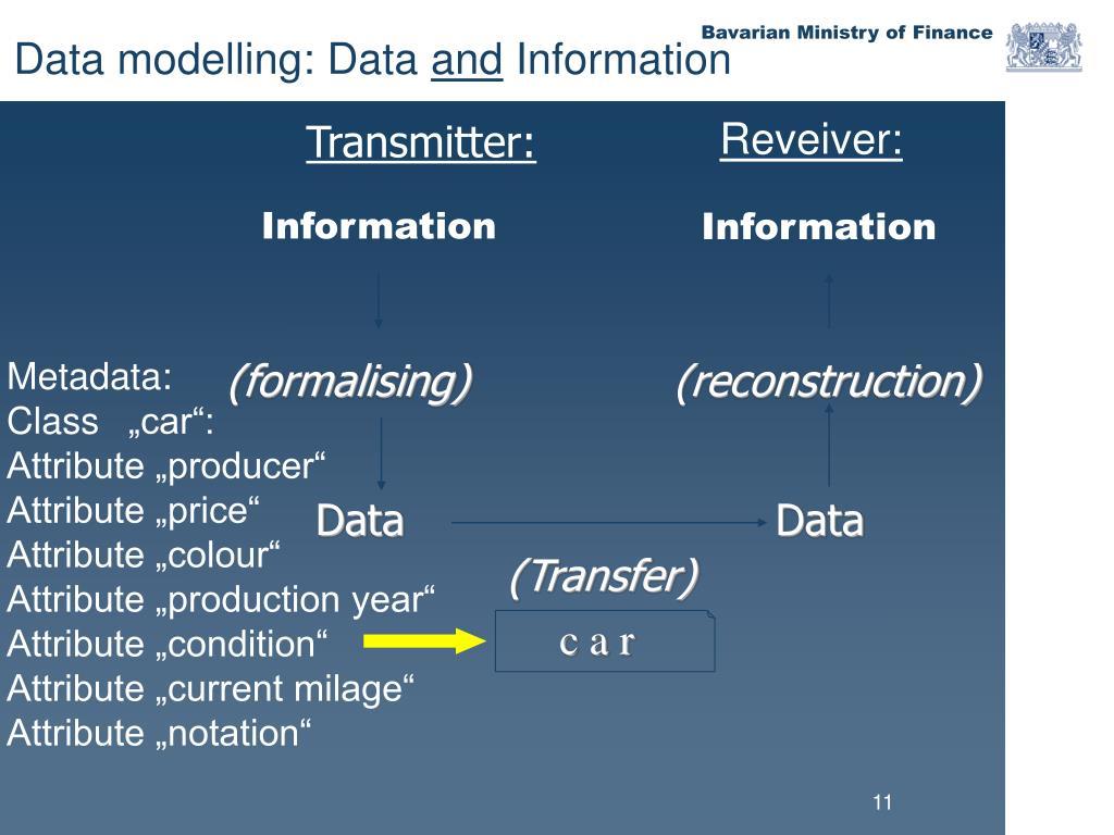 Data modelling: Data