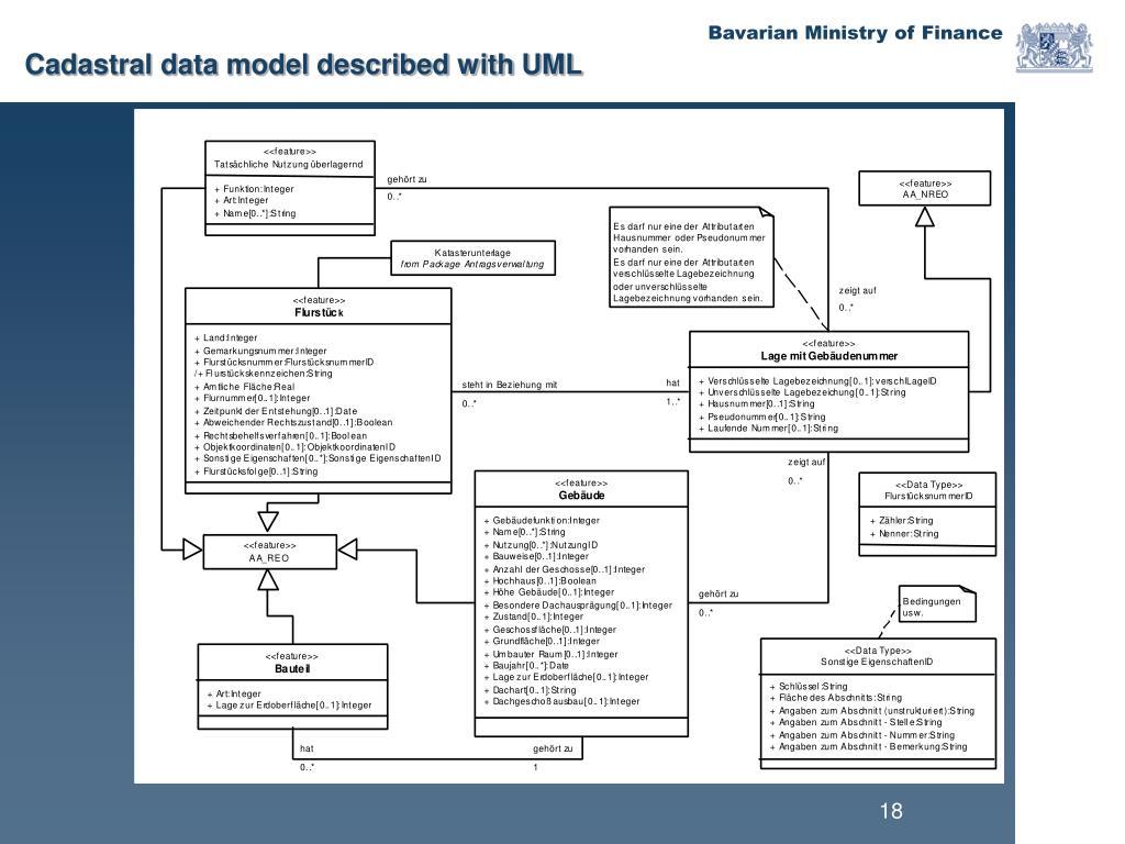 Cadastral data model described with UML