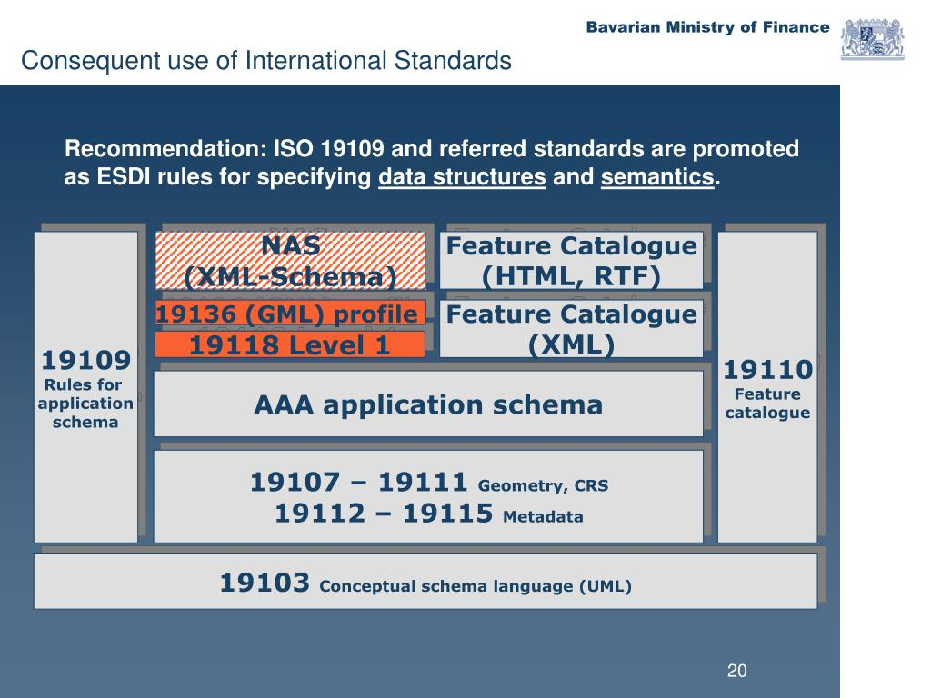 Consequent use of International Standards