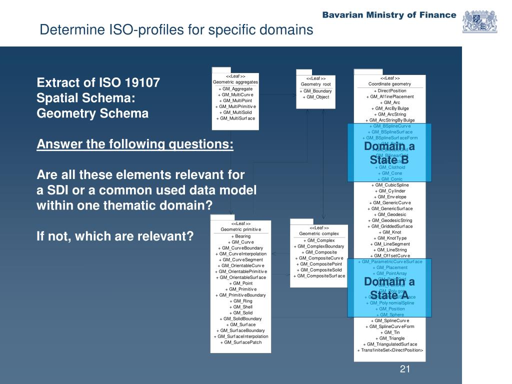 Extract of ISO 19107