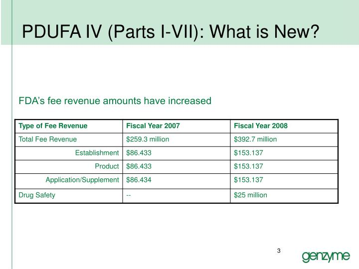 Pdufa iv parts i vii what is new