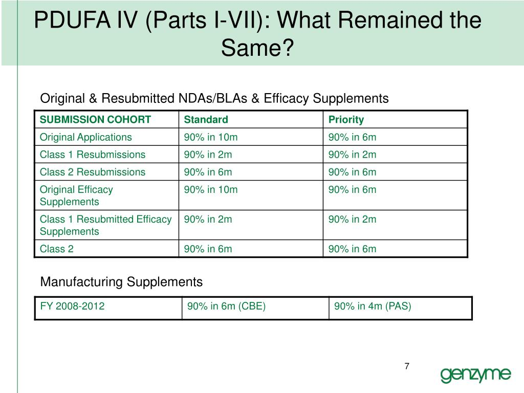 PDUFA IV (Parts I-VII): What Remained the Same?