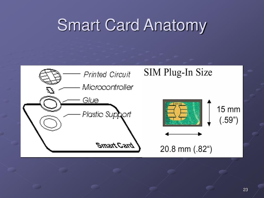 Smart Card Anatomy