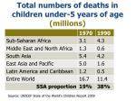 total numbers of deaths in children under 5 years of age millions7