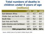 total numbers of deaths in children under 5 years of age millions8