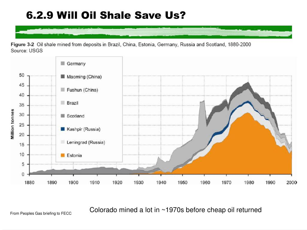 6.2.9 Will Oil Shale Save Us?