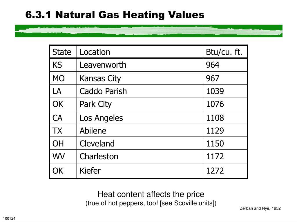 6.3.1 Natural Gas Heating Values