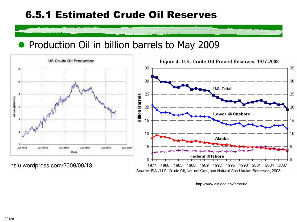 6.5.1 Estimated Crude Oil Reserves