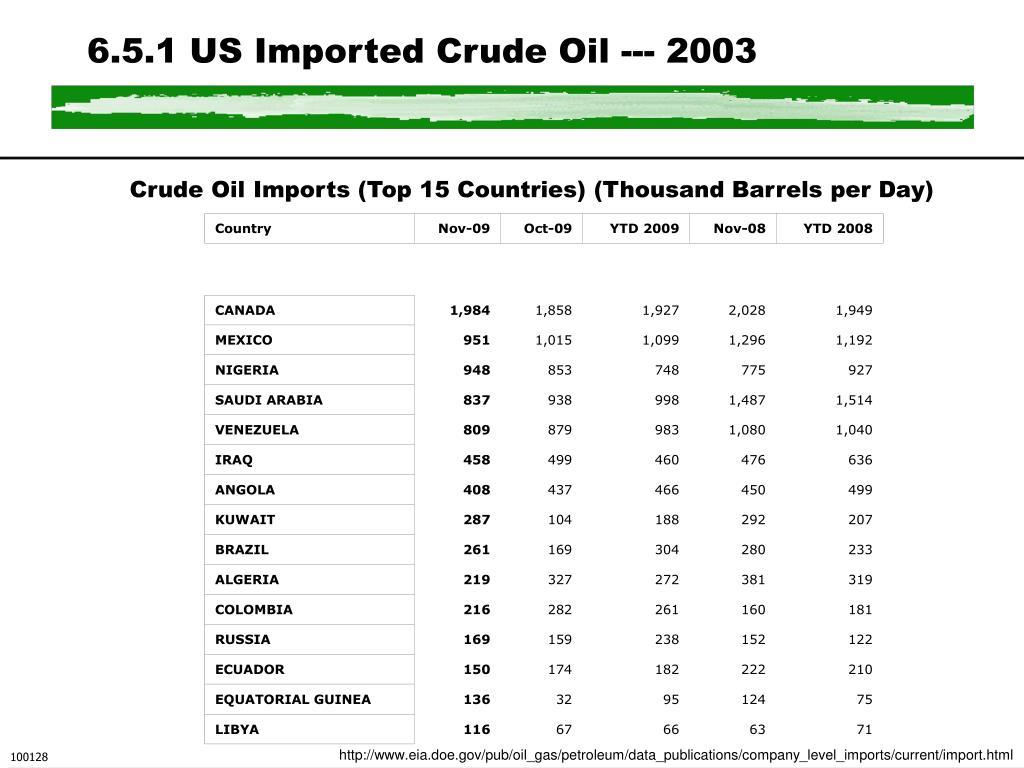 6.5.1 US Imported Crude Oil --- 2003