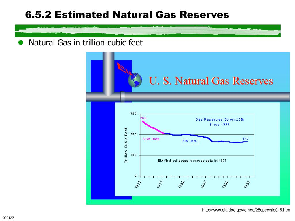 6.5.2 Estimated Natural Gas Reserves