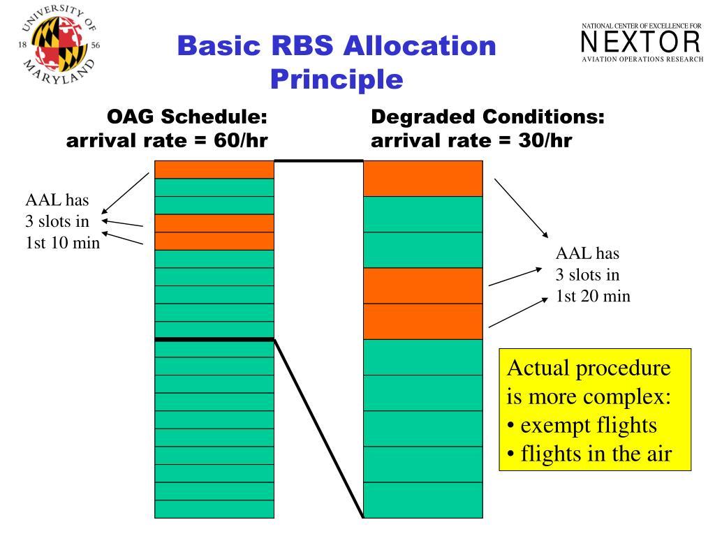 Basic RBS Allocation Principle