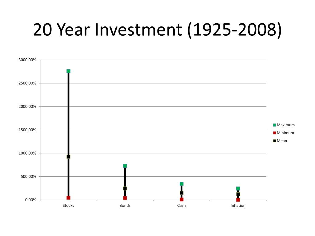 20 Year Investment (1925-2008)