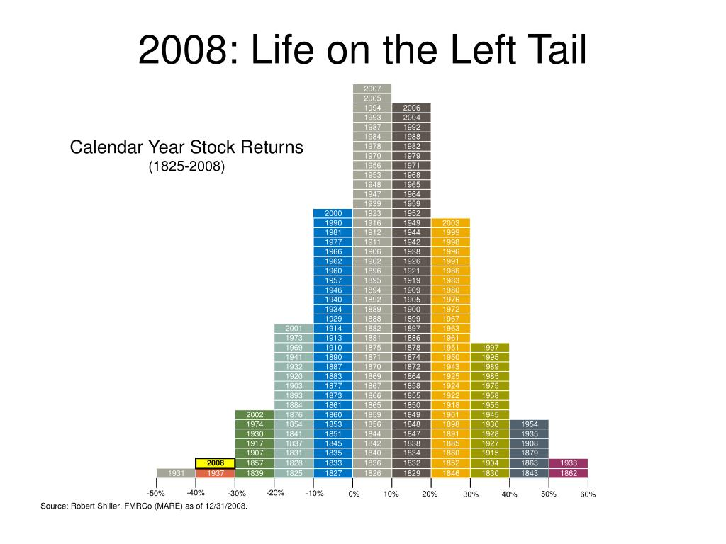 2008: Life on the Left Tail