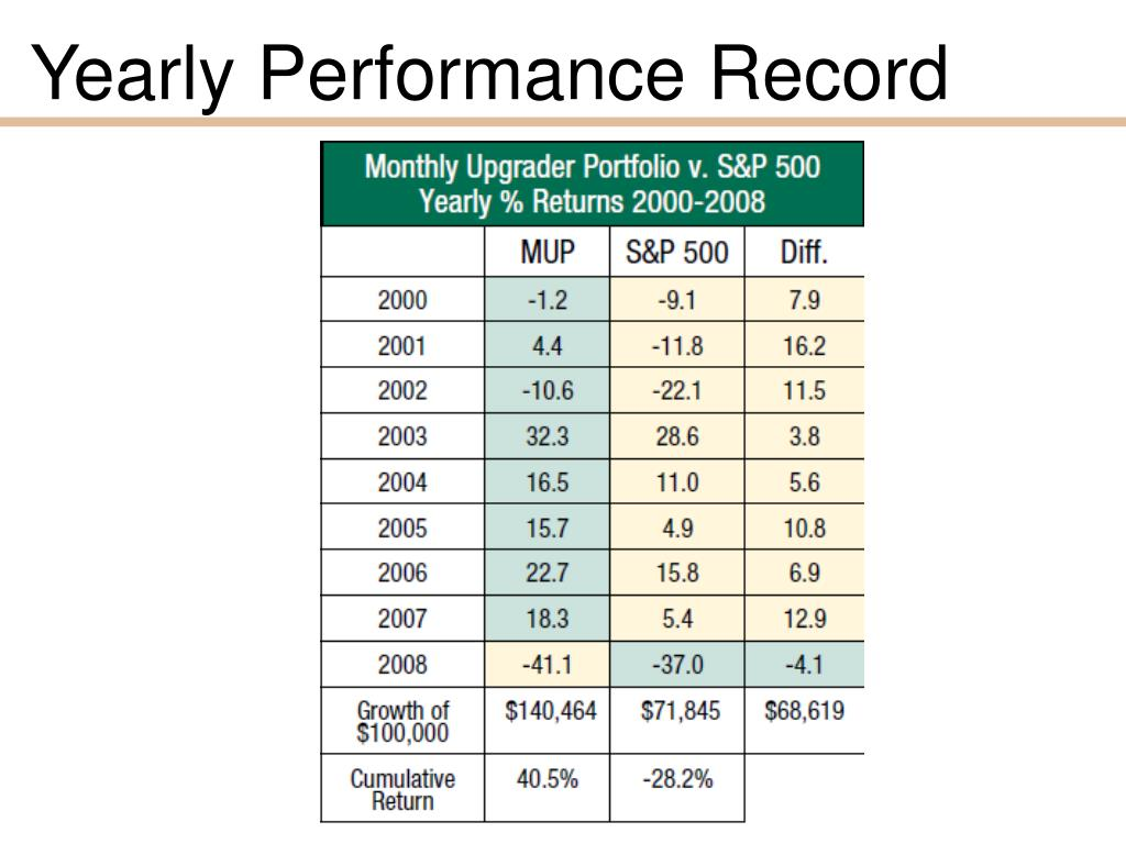 Yearly Performance Record