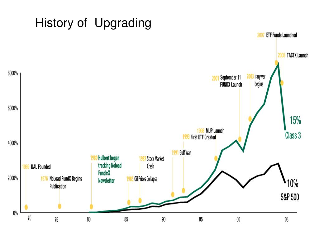 History of  Upgrading