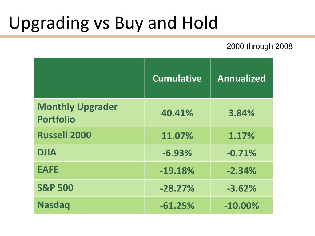 Upgrading vs Buy and Hold