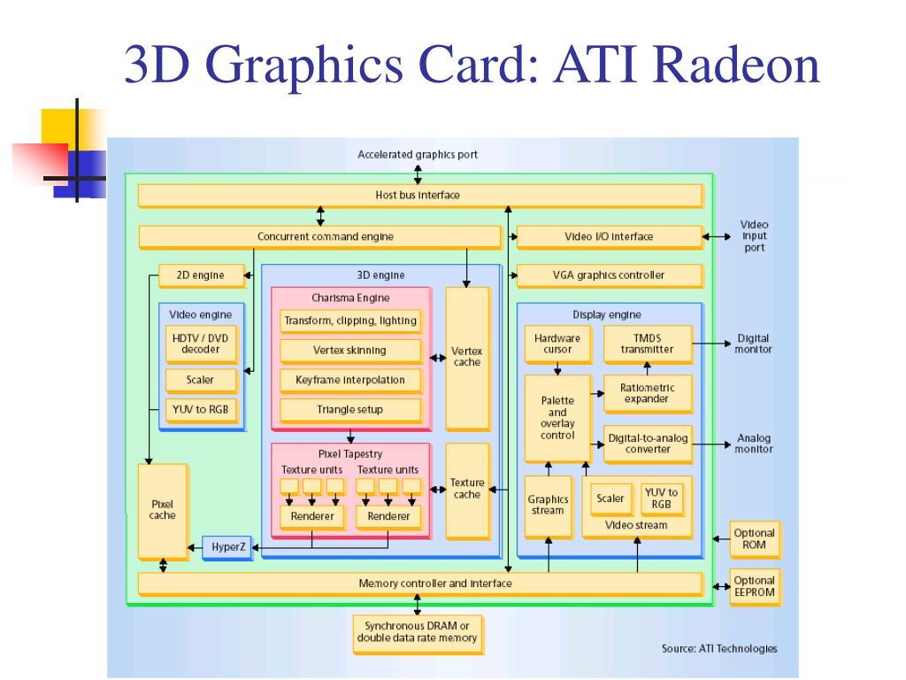 3D Graphics Card: ATI Radeon