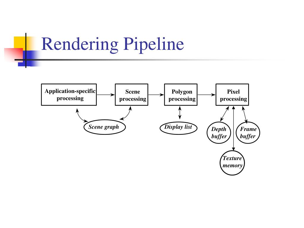 Rendering Pipeline